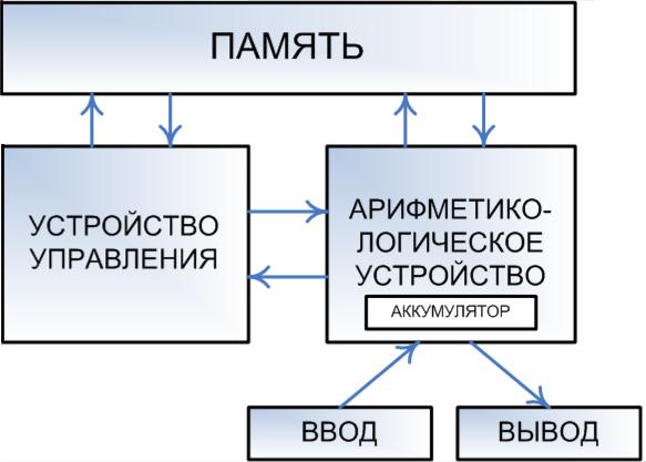 Схему современного компьютера