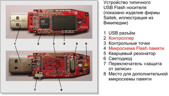 (микросхема памяти) и