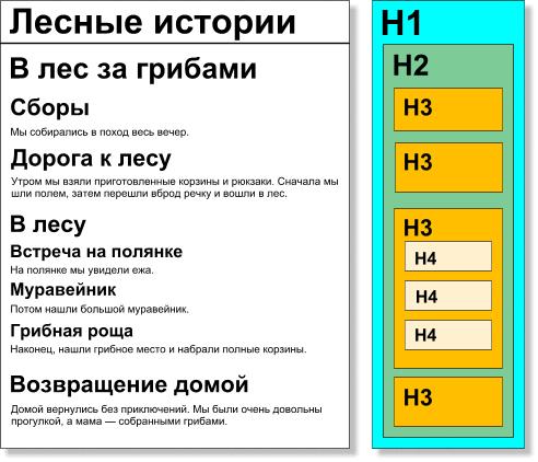 Однако, в HTML-коде иерархия